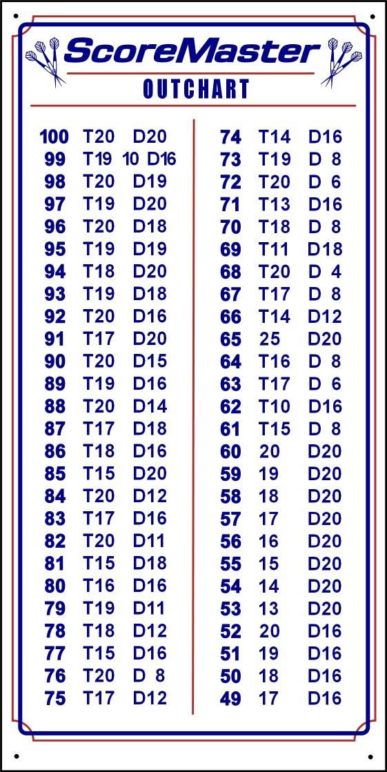 Dart Double Out Chart >> ScoreMaster Dart scoreBoards by Bayside Products